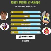 Ignasi Miquel vs Juanpe h2h player stats