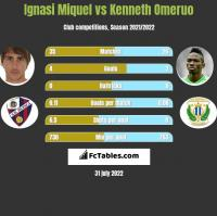 Ignasi Miquel vs Kenneth Omeruo h2h player stats