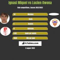 Ignasi Miquel vs Lucien Owona h2h player stats