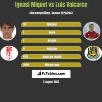 Ignasi Miquel vs Luis Valcarce h2h player stats
