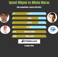 Ignasi Miquel vs Nikola Maras h2h player stats