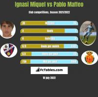Ignasi Miquel vs Pablo Maffeo h2h player stats