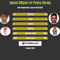 Ignasi Miquel vs Pedro Alcala h2h player stats