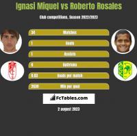 Ignasi Miquel vs Roberto Rosales h2h player stats