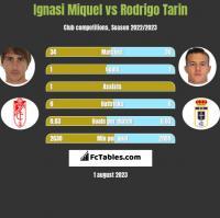 Ignasi Miquel vs Rodrigo Tarin h2h player stats