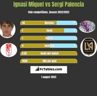 Ignasi Miquel vs Sergi Palencia h2h player stats