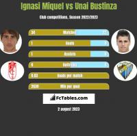 Ignasi Miquel vs Unai Bustinza h2h player stats