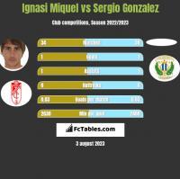 Ignasi Miquel vs Sergio Gonzalez h2h player stats