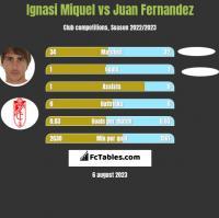 Ignasi Miquel vs Juan Fernandez h2h player stats