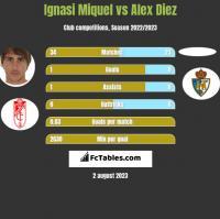 Ignasi Miquel vs Alex Diez h2h player stats