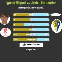 Ignasi Miquel vs Javier Hernandez h2h player stats