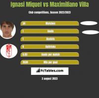 Ignasi Miquel vs Maximiliano Villa h2h player stats
