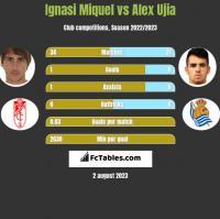 Ignasi Miquel vs Alex Ujia h2h player stats