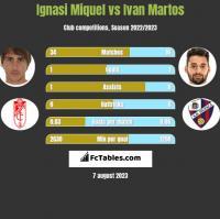 Ignasi Miquel vs Ivan Martos h2h player stats
