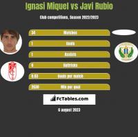 Ignasi Miquel vs Javi Rubio h2h player stats
