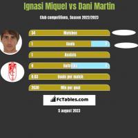 Ignasi Miquel vs Dani Martin h2h player stats