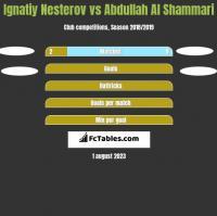 Ignatiy Nesterov vs Abdullah Al Shammari h2h player stats