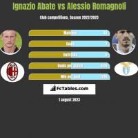 Ignazio Abate vs Alessio Romagnoli h2h player stats