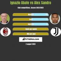 Ignazio Abate vs Alex Sandro h2h player stats