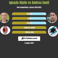 Ignazio Abate vs Andrea Conti h2h player stats
