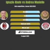 Ignazio Abate vs Andrea Masiello h2h player stats