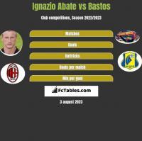 Ignazio Abate vs Bastos h2h player stats