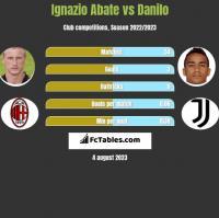 Ignazio Abate vs Danilo h2h player stats