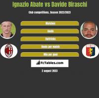Ignazio Abate vs Davide Biraschi h2h player stats