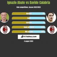 Ignazio Abate vs Davide Calabria h2h player stats