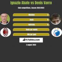 Ignazio Abate vs Denis Vavro h2h player stats