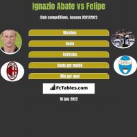 Ignazio Abate vs Felipe h2h player stats