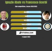 Ignazio Abate vs Francesco Acerbi h2h player stats