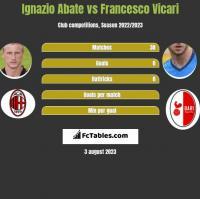 Ignazio Abate vs Francesco Vicari h2h player stats