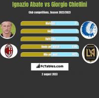 Ignazio Abate vs Giorgio Chiellini h2h player stats