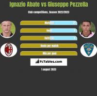 Ignazio Abate vs Giuseppe Pezzella h2h player stats