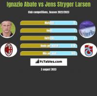 Ignazio Abate vs Jens Stryger Larsen h2h player stats
