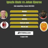 Ignazio Abate vs Johan Djourou h2h player stats