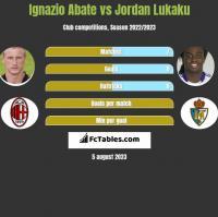 Ignazio Abate vs Jordan Lukaku h2h player stats