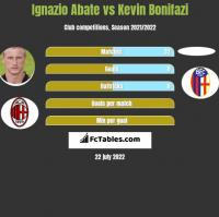 Ignazio Abate vs Kevin Bonifazi h2h player stats