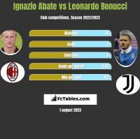 Ignazio Abate vs Leonardo Bonucci h2h player stats