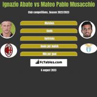 Ignazio Abate vs Mateo Pablo Musacchio h2h player stats