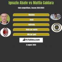 Ignazio Abate vs Mattia Caldara h2h player stats