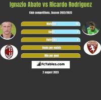 Ignazio Abate vs Ricardo Rodriguez h2h player stats