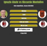 Ignazio Abate vs Riccardo Montolivo h2h player stats