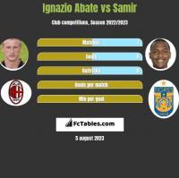 Ignazio Abate vs Samir h2h player stats