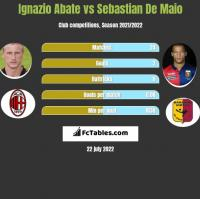 Ignazio Abate vs Sebastian De Maio h2h player stats