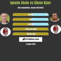 Ignazio Abate vs Simon Kjaer h2h player stats