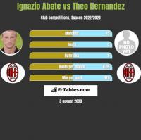 Ignazio Abate vs Theo Hernandez h2h player stats