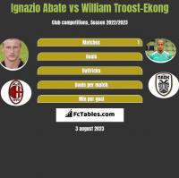 Ignazio Abate vs William Troost-Ekong h2h player stats