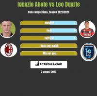 Ignazio Abate vs Leo Duarte h2h player stats